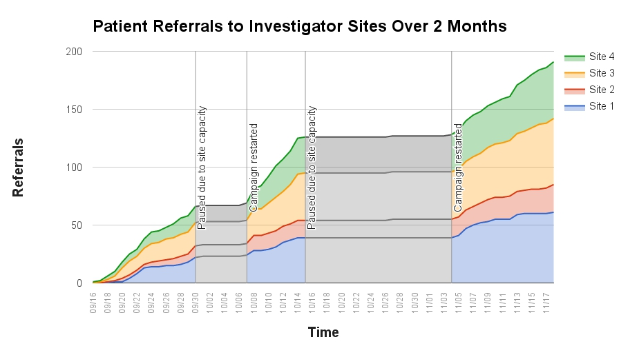 Australian Clinical Trials - Social Media-Driven Patient Referrals to Investigator Sites